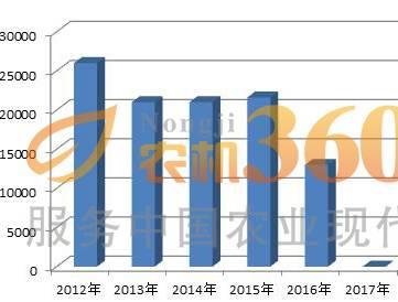 重庆市今年无中央农机补贴资金