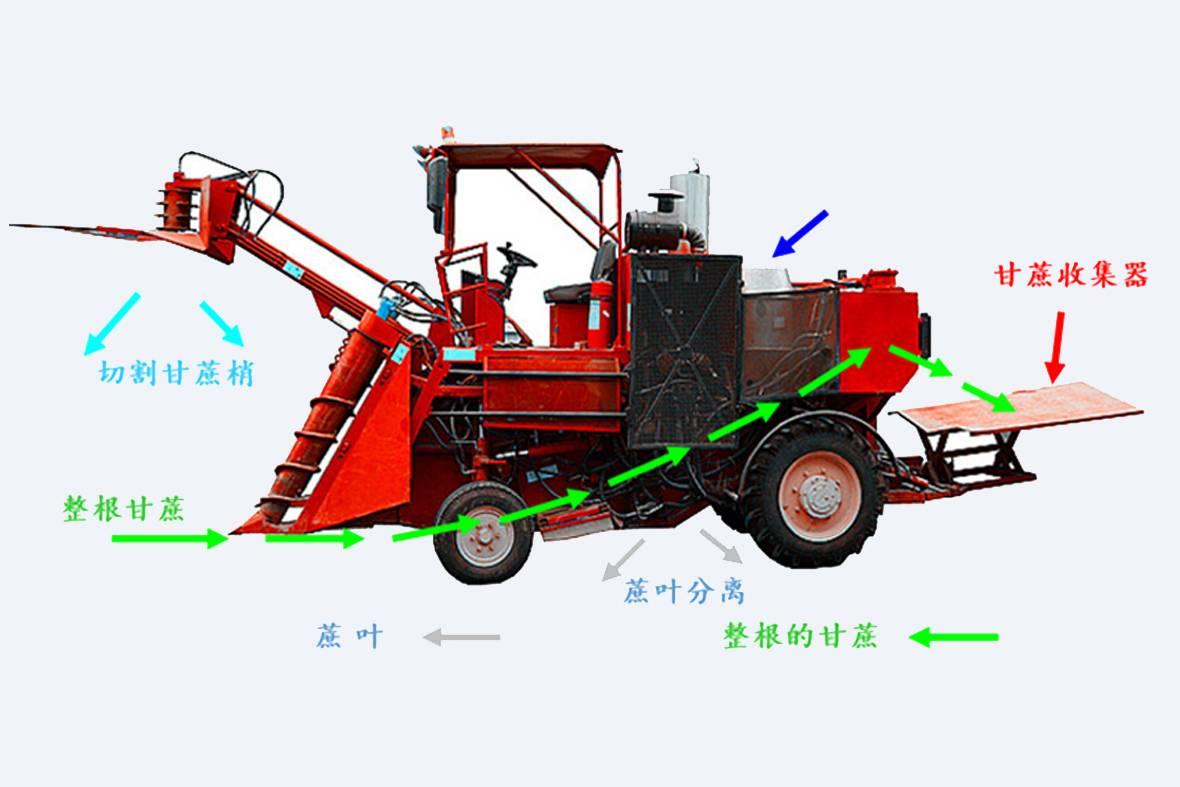 整杆式甘蔗收割机全景图。