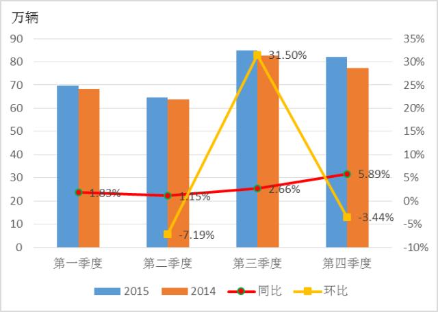 2015 2016年农用汽车市场分析高清图片