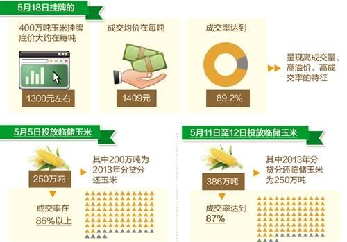 临储玉米拍卖能否为市场降温