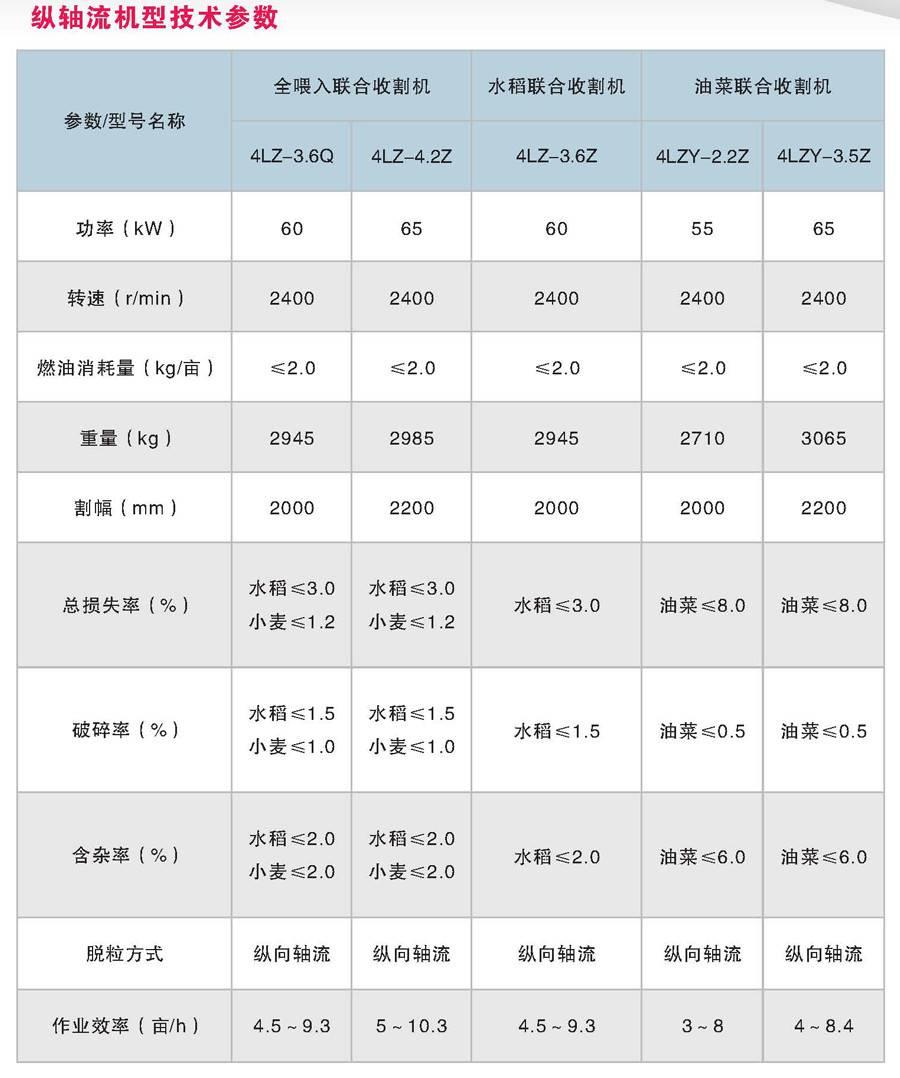 星光农机4LZY-3.5Z油菜联合收割机